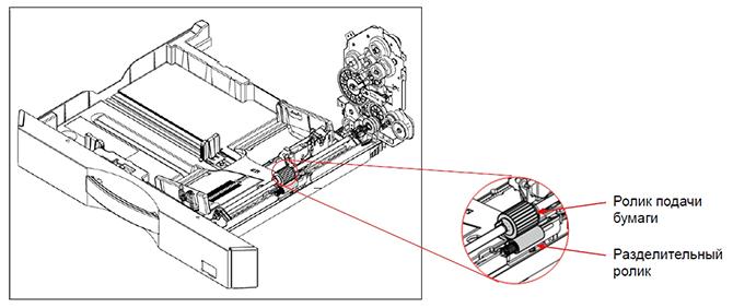 МФУ Sharp AR6031NR. Надежная система подачи бумаги