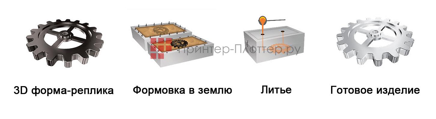 BigRep ONE 3. Применение в литейном производстве