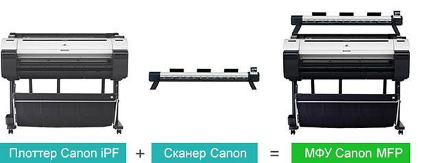 Canon imagePROGRAF iPF670. Возможность апгрейда до широкоформатного МФУ