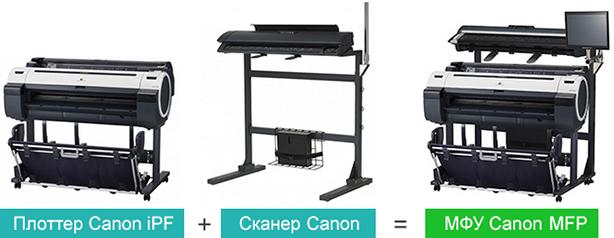 Canon imagePROGRAF iPF750. Возможность апгрейда до широкоформатного МФУ