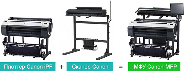 Canon iPF840 MFP M40. Широкоформатное МФУ на базе плоттера и сканера