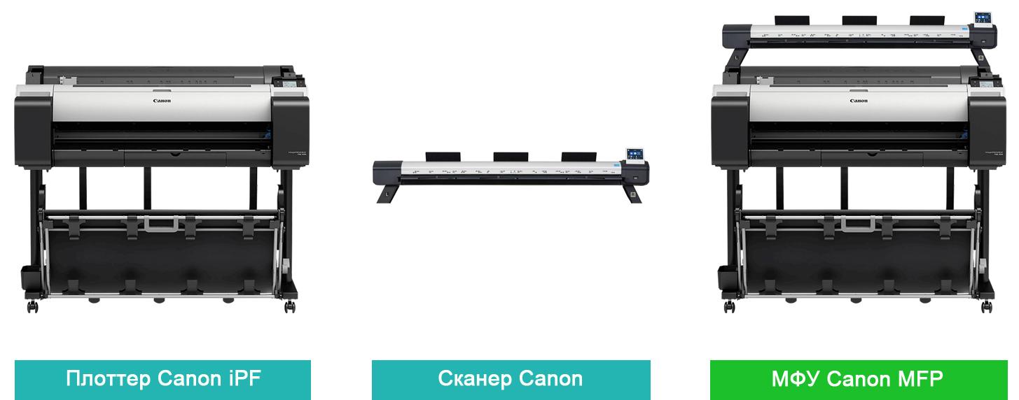 Canon imagePROGRAF TM-300 MFP L36ei. Широкоформатное МФУ на базе плоттера и сканера