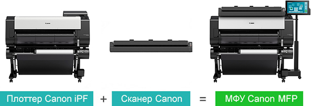 Canon imagePROGRAF TX-4000 MFP T36. Широкоформатное МФУ на базе плоттера и сканера