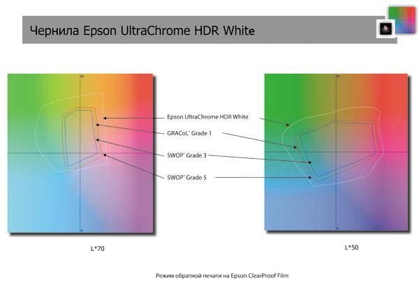 Epson Stylus Pro WT7900. Режимы обратной и прямой печати