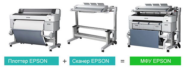 Epson SureColor SC-T7200 PS. Возможность апгрейда до широкоформатного МФУ