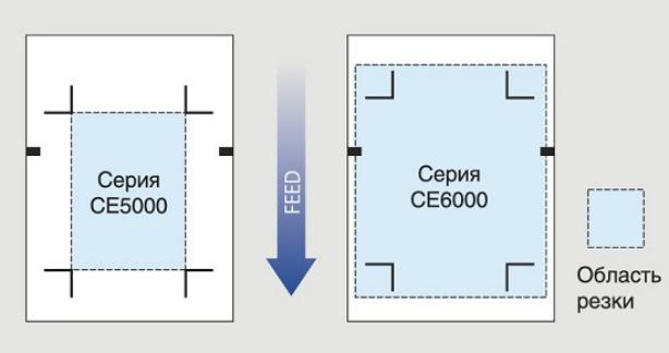 Graphtec CE6000-120AMO. Большая область резки