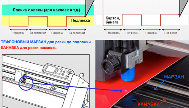 Graphtec CE6000-120AMO. Перфорация материалов