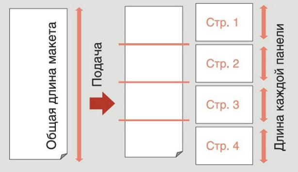 Graphtec CE6000-40. Автоматическое деление на секции