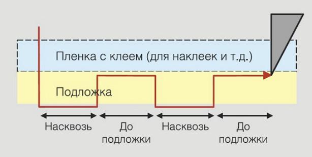 Graphtec CE6000-40. Перфорация