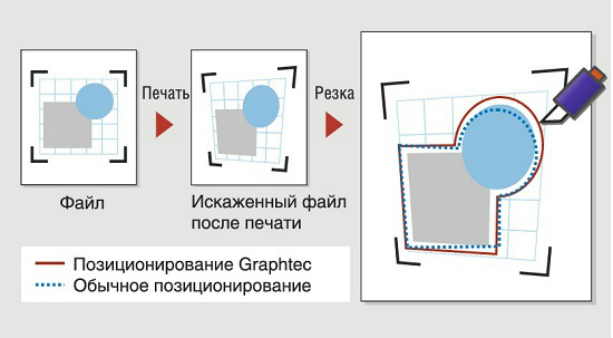 Graphtec CE6000-60. Четырехточечное позиционирование