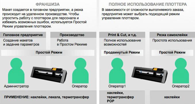 Graphtec CE6000-60. Простой режим управления