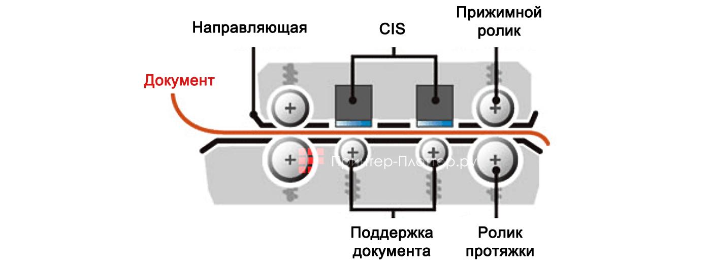 Graphtec CSX 300. Технология сканирования