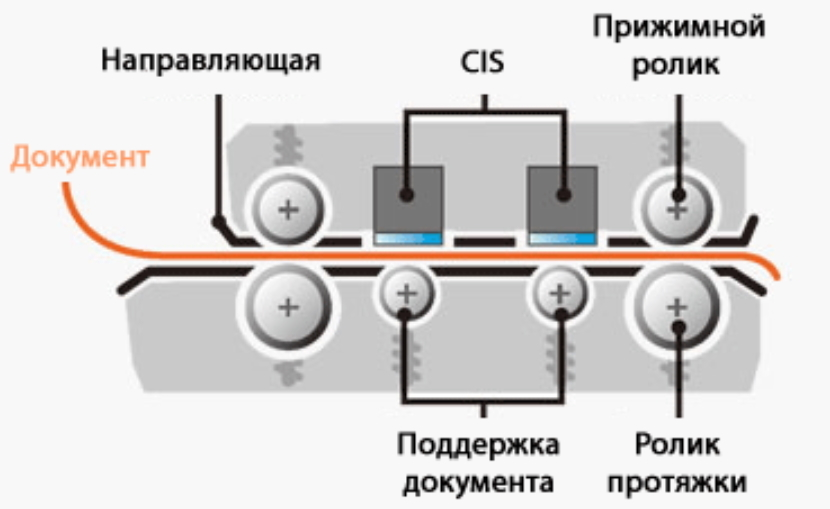 Graphtec CSX550-09. Механизм протяжки