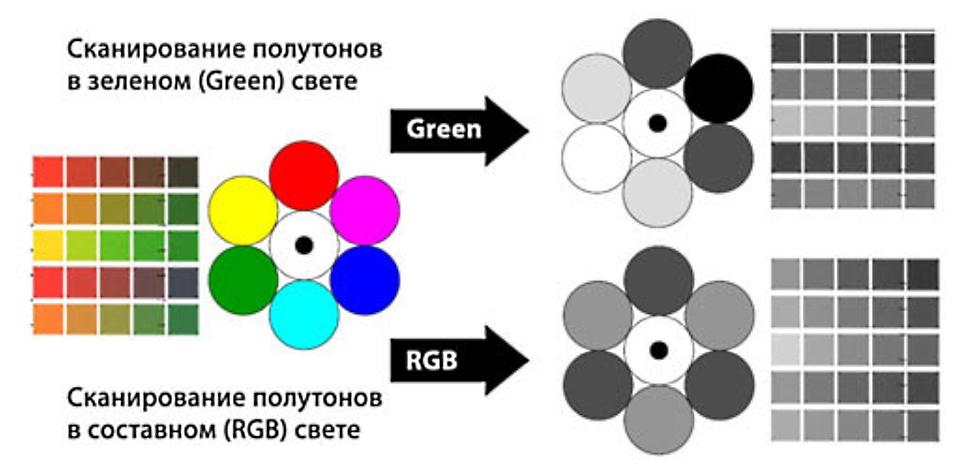 Graphtec CSX550-09. Улучшенное сканирование оттенков серого в монохромном режиме