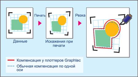 Graphtec FC2250-120VC. Четырёхточечное позиционирование