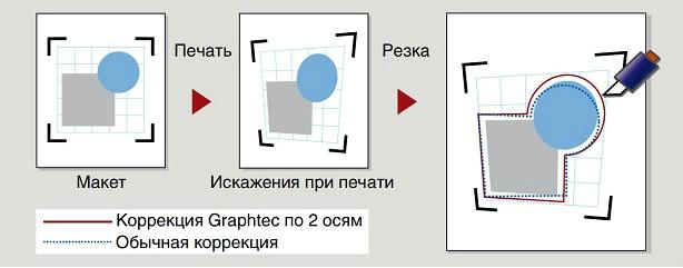 Graphtec FC8000-130. Четырехточечное позиционирование