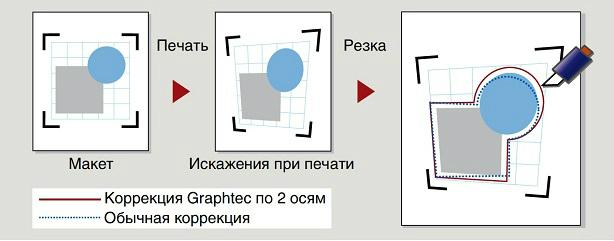 Graphtec FC8000-160. Четырехточечное позиционирование