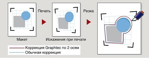 Graphtec FC8600-160. 4-точечное позиционирование