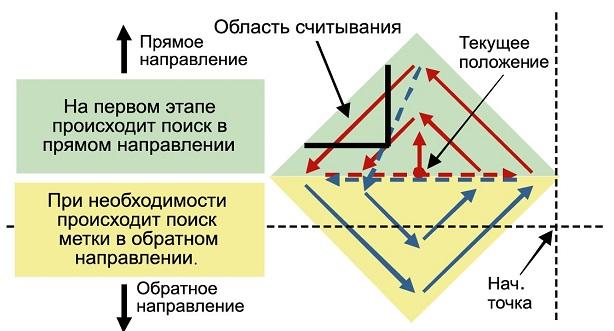 Graphtec FC8600-160. Автоматический поиск меток