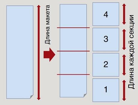 Graphtec FC8600-160. Автоматическое деление на секции