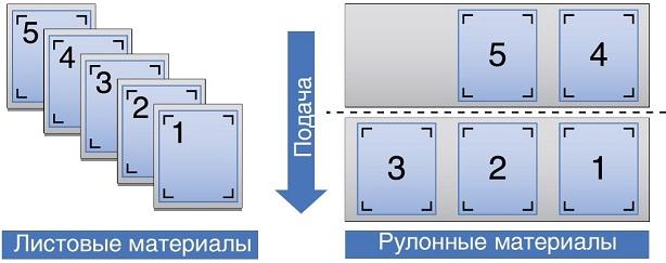 Graphtec FC8600-160. Поточное позиционирование без ПК