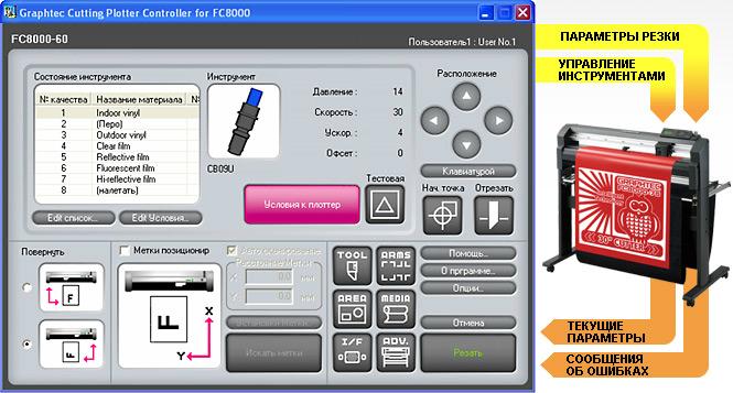 Graphtec FC8600-60. Plotter Controller