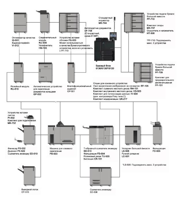 Konica Minolta AccurioPress 6136. Конфигурация