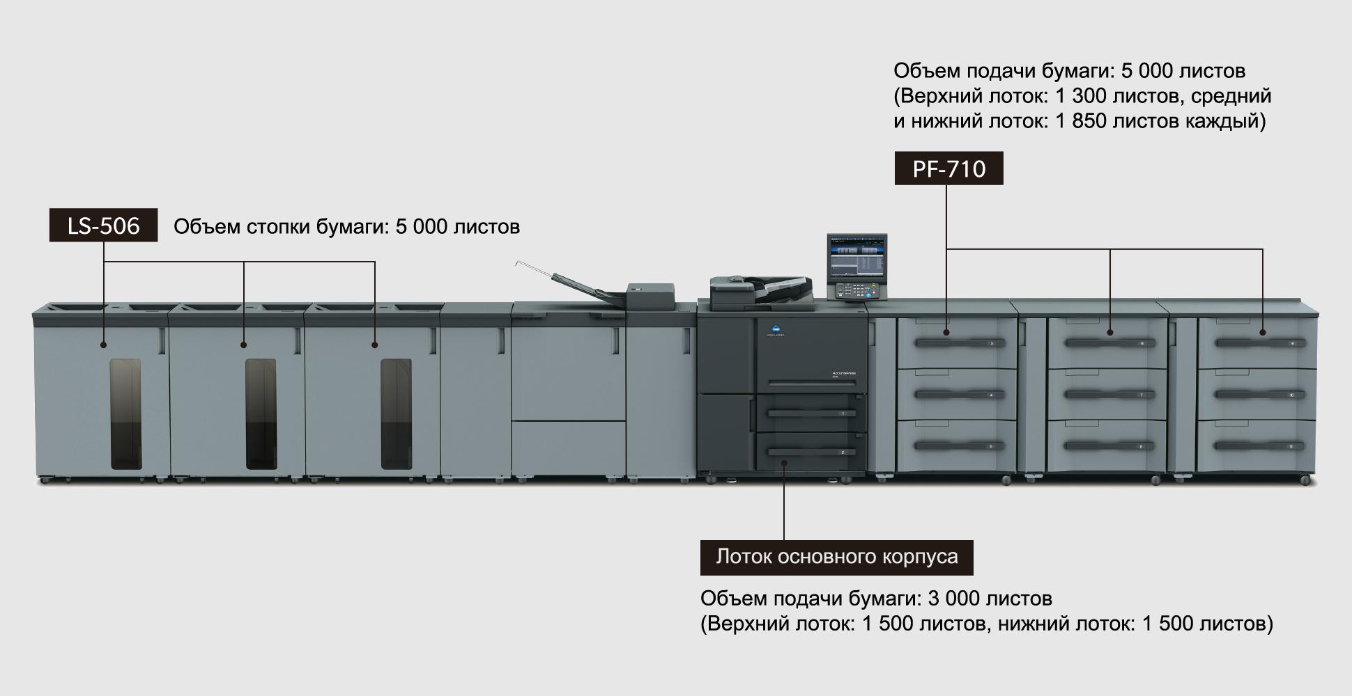 Konica Minolta AccurioPress 6136P. Печать большого объема