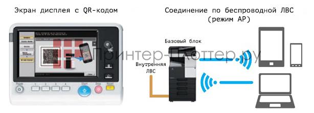 Konica Minolta bizhub 227. Поддержка беспроводной ЛВС