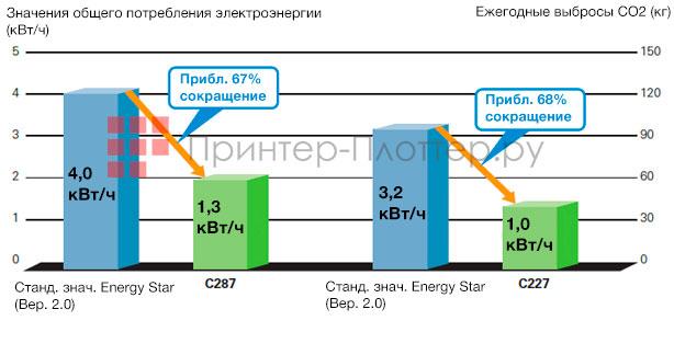 Konica Minolta bizhub C287. Защита окружающей среды