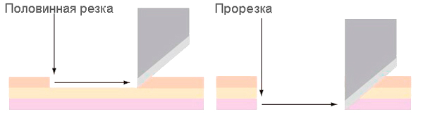 Mimaki CF2-1218RC-S. Половинная резка