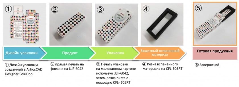Mimaki CFL-605RT. Печать на USB-флеш-накопителе и изготовление для него упаковки