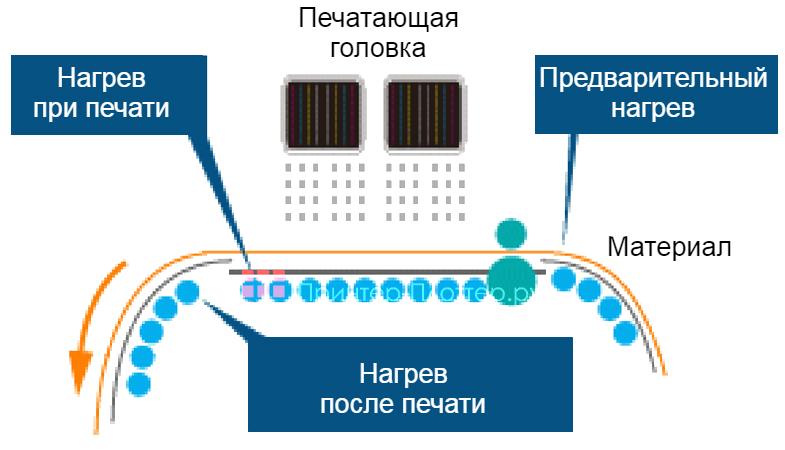 Mimaki JV34-260S. Интеллектуальный трехзонный нагреватель