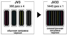 Mimaki SWJ-320 S4. Печать в режиме переменной точки