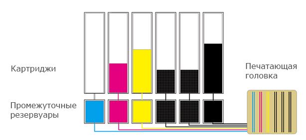 OKI ColorPainter M-64s. Картриджи высокой емкости