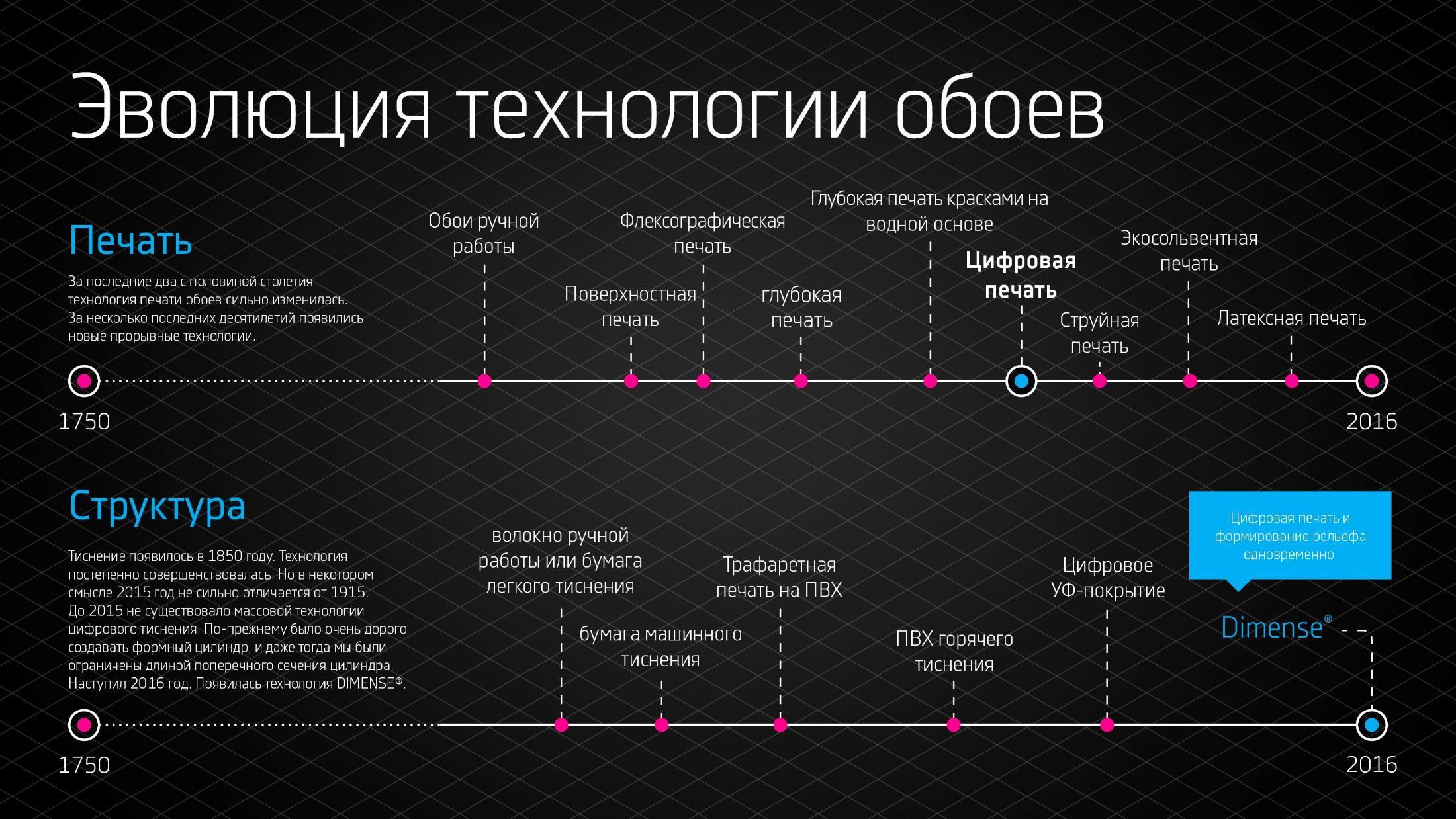 evolution of technology - HD2200×1238