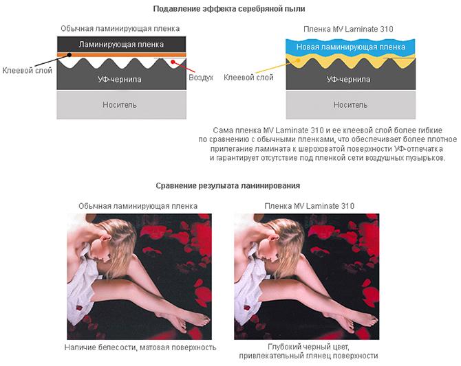 Особенности пленки Mimaki Vision Laminate 310-137