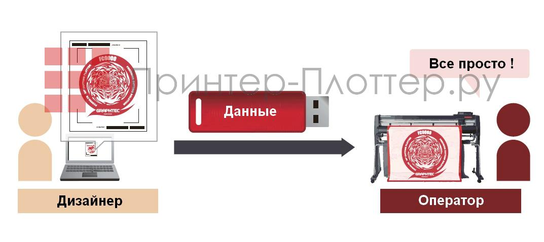 Функция передачи данных, считыватель штрих-кода