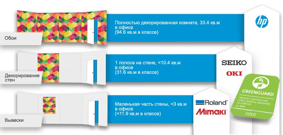 Сравнение объемов печати латексных и экосольвентных принтеров