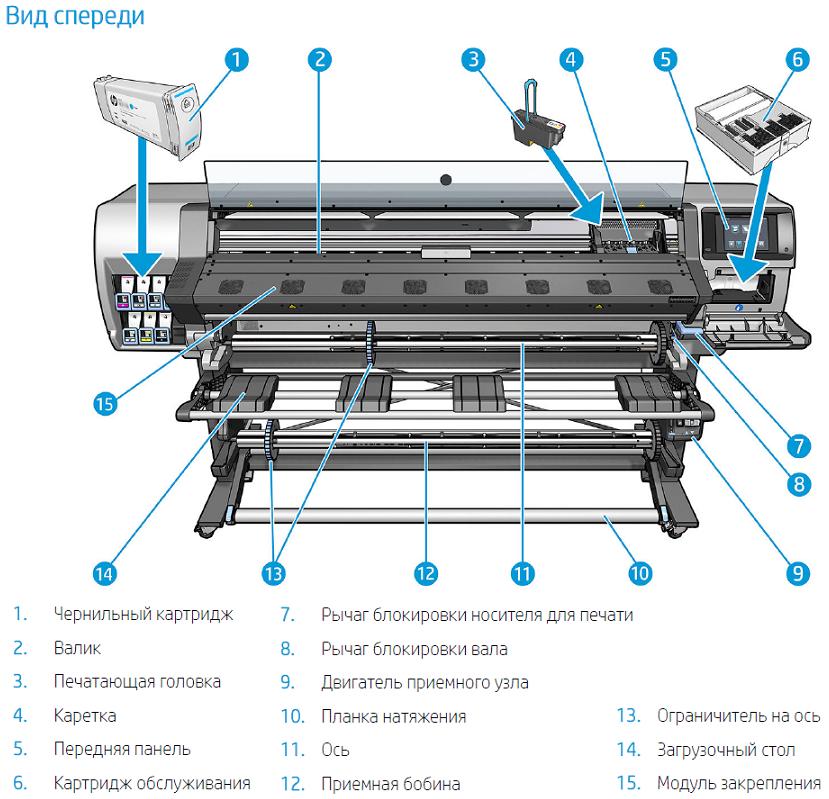 Устройство латексного принтера