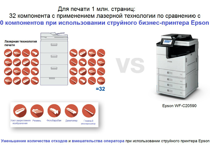 Epson WorkForce Enterprise. Струйная печать против лазерной